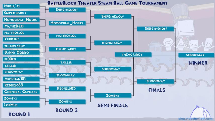 TournamentBracketsWinners